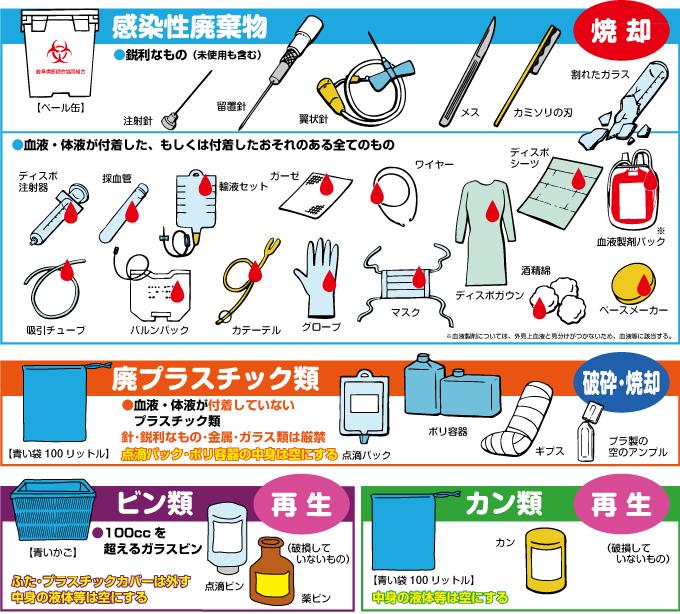 医療 廃棄 物 処理